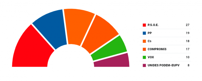 Resultats eleccions Corts Valencianes